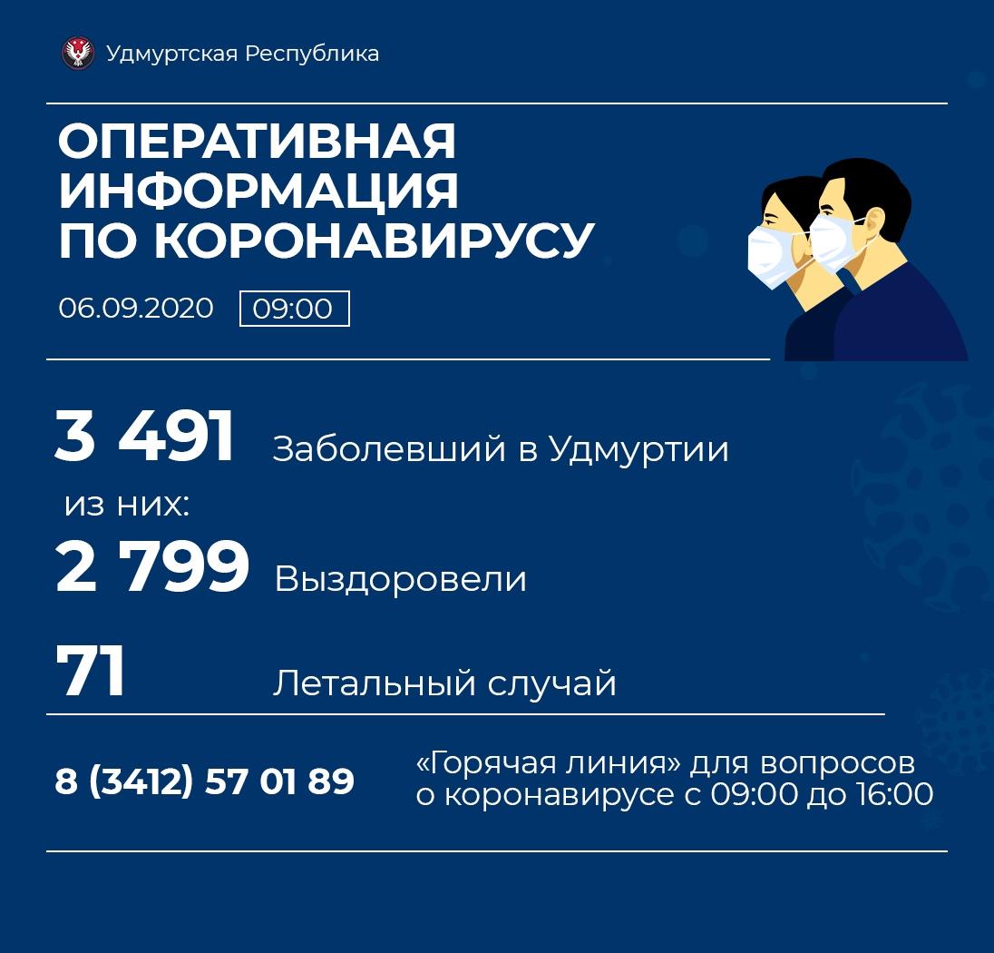 06.09.2020 выявили в Удмуртии 48 новых случаев коронавирусной инфекции