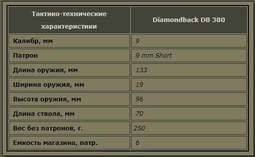 Пистолет Diamondback DB 380, США, изображение №5
