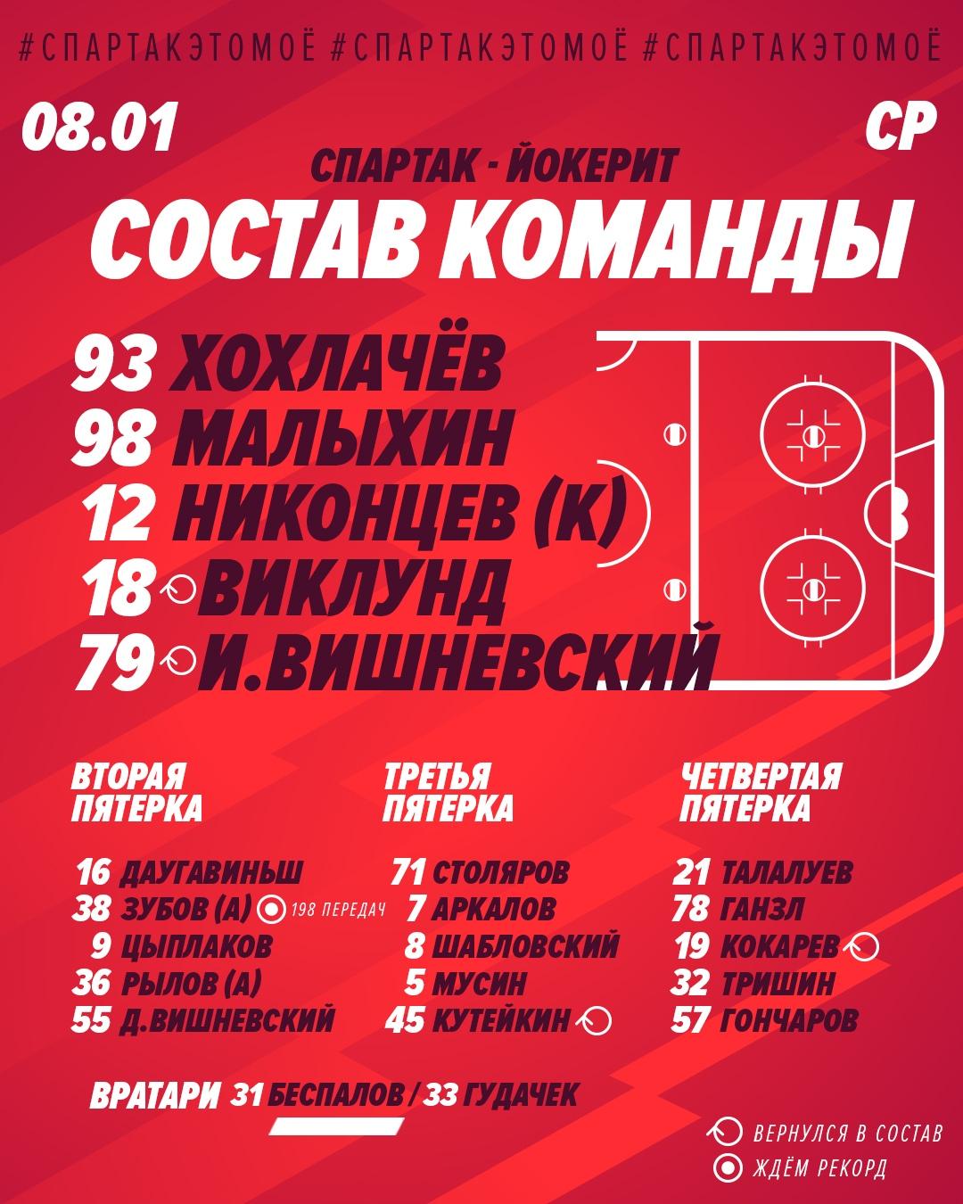 Состав «Спартака» на матч с «Йокеритом»
