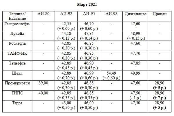 АЗС Тольятти. Цены на топливо в марте 2021 года
