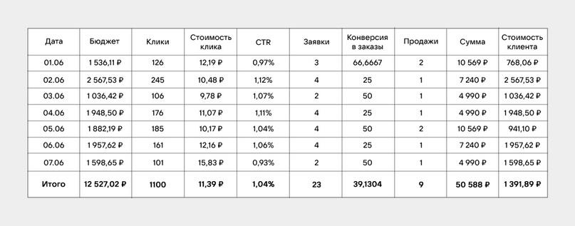 Статистика после работы над скриптом продаж