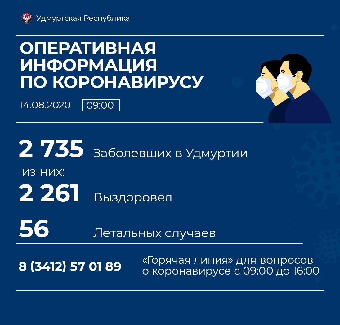 Новых заболевших коронавирусом в Можге нет.  Всего в республике 29 новых случаев.